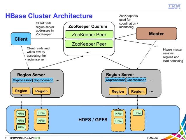 HBase Site Reliability Engineer HandBook - Hbase architecture