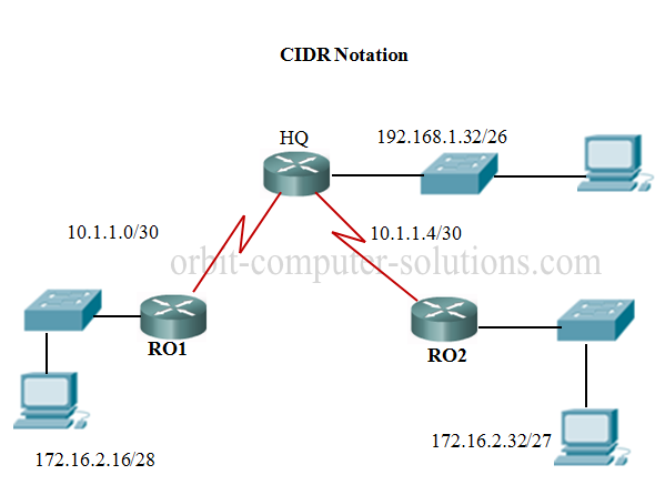 CIDR (Classless InterDomain Routing) · Site Reliability